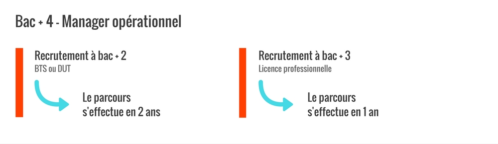 Conditions d'admission pour le bac + 4 UPI