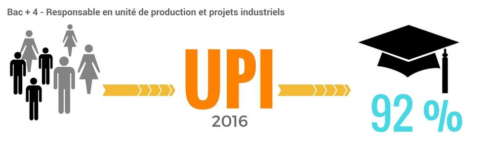 En 2016, 93 % des responsables en unité de production ont obtenu leur diplôme
