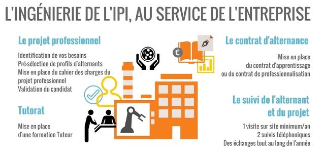 L'ingénierie de l'IPI, au service des entreprises