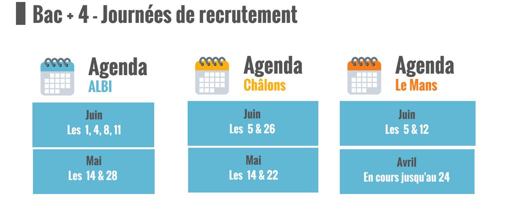 IPI, Agenda recrutements