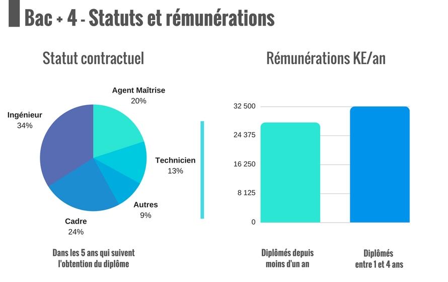 Les statuts et rémunérations de nos bacs + 4