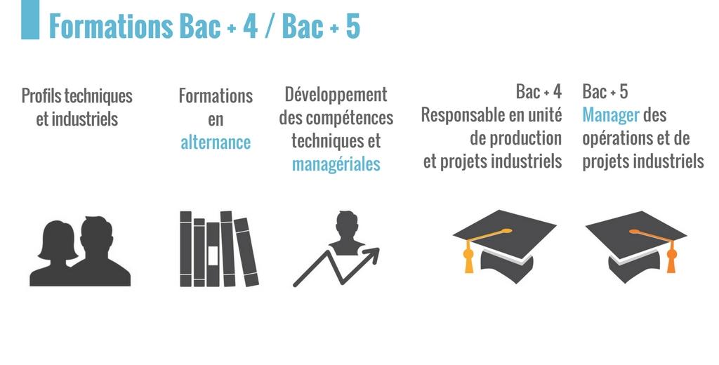 L'IPI, les formations Bac + 4 et bac + 5