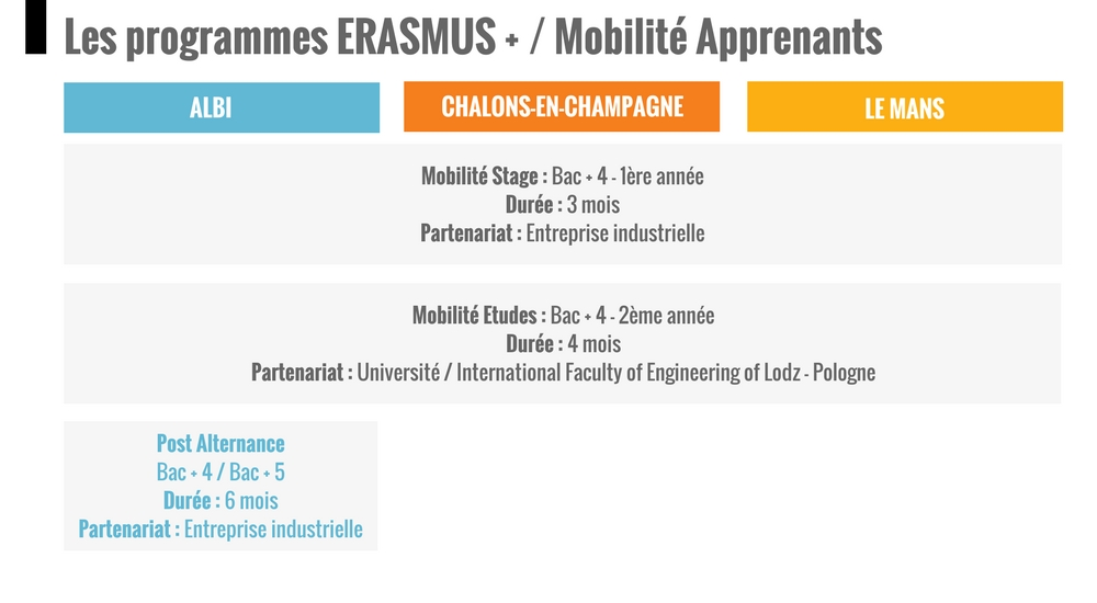 IPI, Les programmes ERASMUS PLUS pour nos alternants