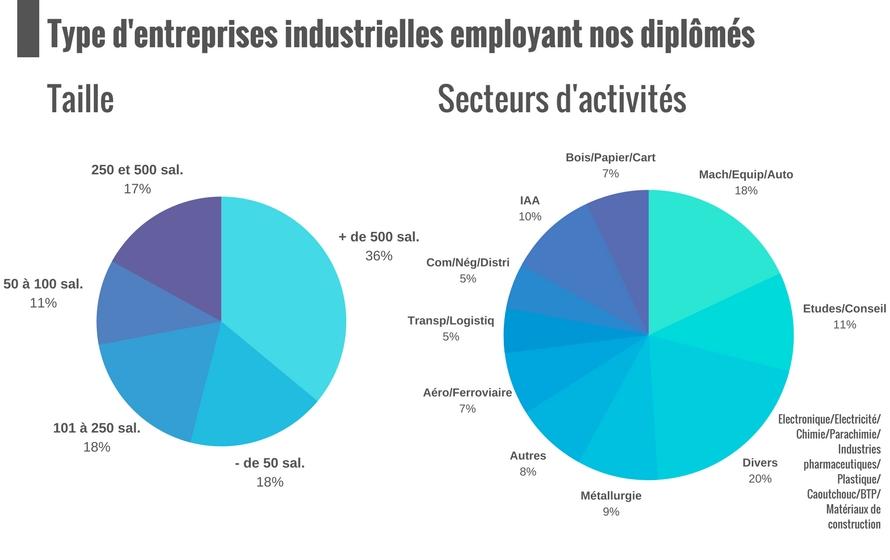IPI, placement de nos bacs + 4 entreprise, taille et secteurs d'activité