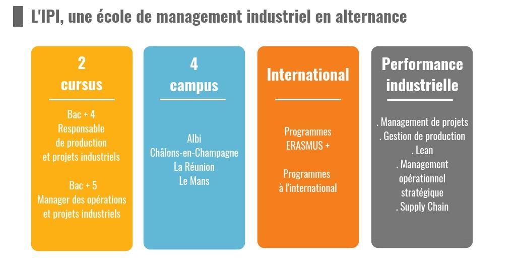 L'Institut supérieur de Promotion Industrielle