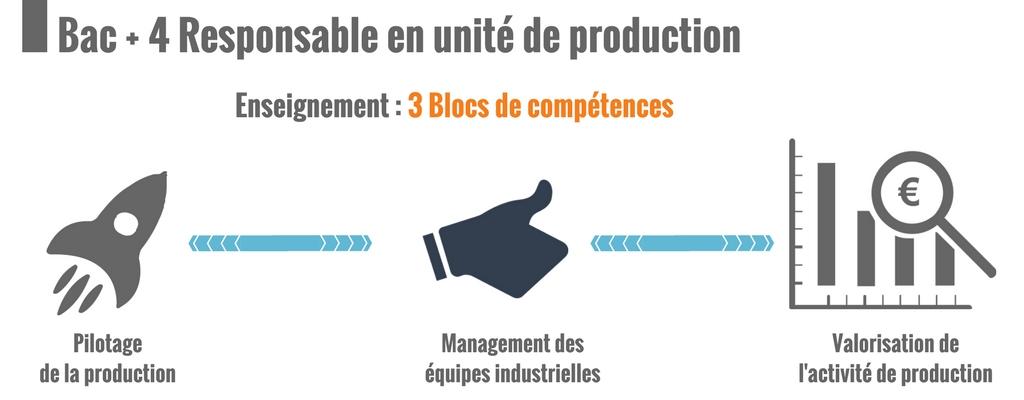 Bac + 4, 3 blocs de compétences  : Pilotage de la production, Management des équipes, Valorisation de l'activité de production