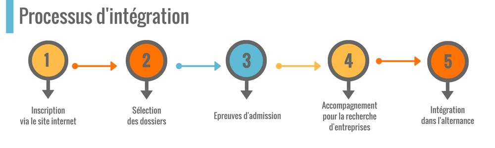 Processus d'intégration l'IPI