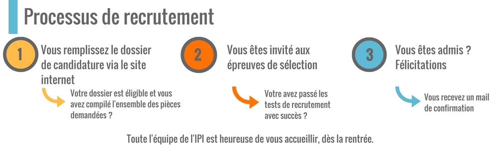 Processus de recrutement de l'IPI