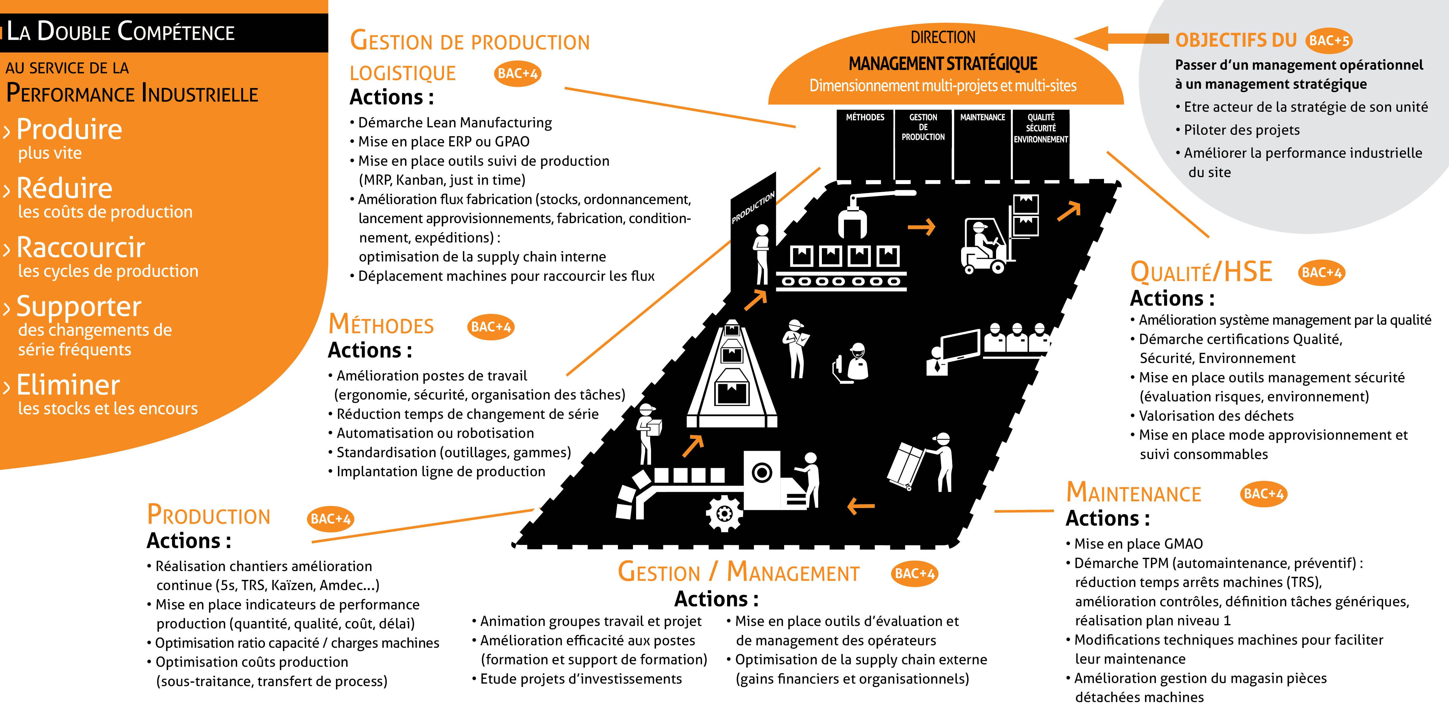 Les projets de l'alternance développés dans les entreprises par l'IPI