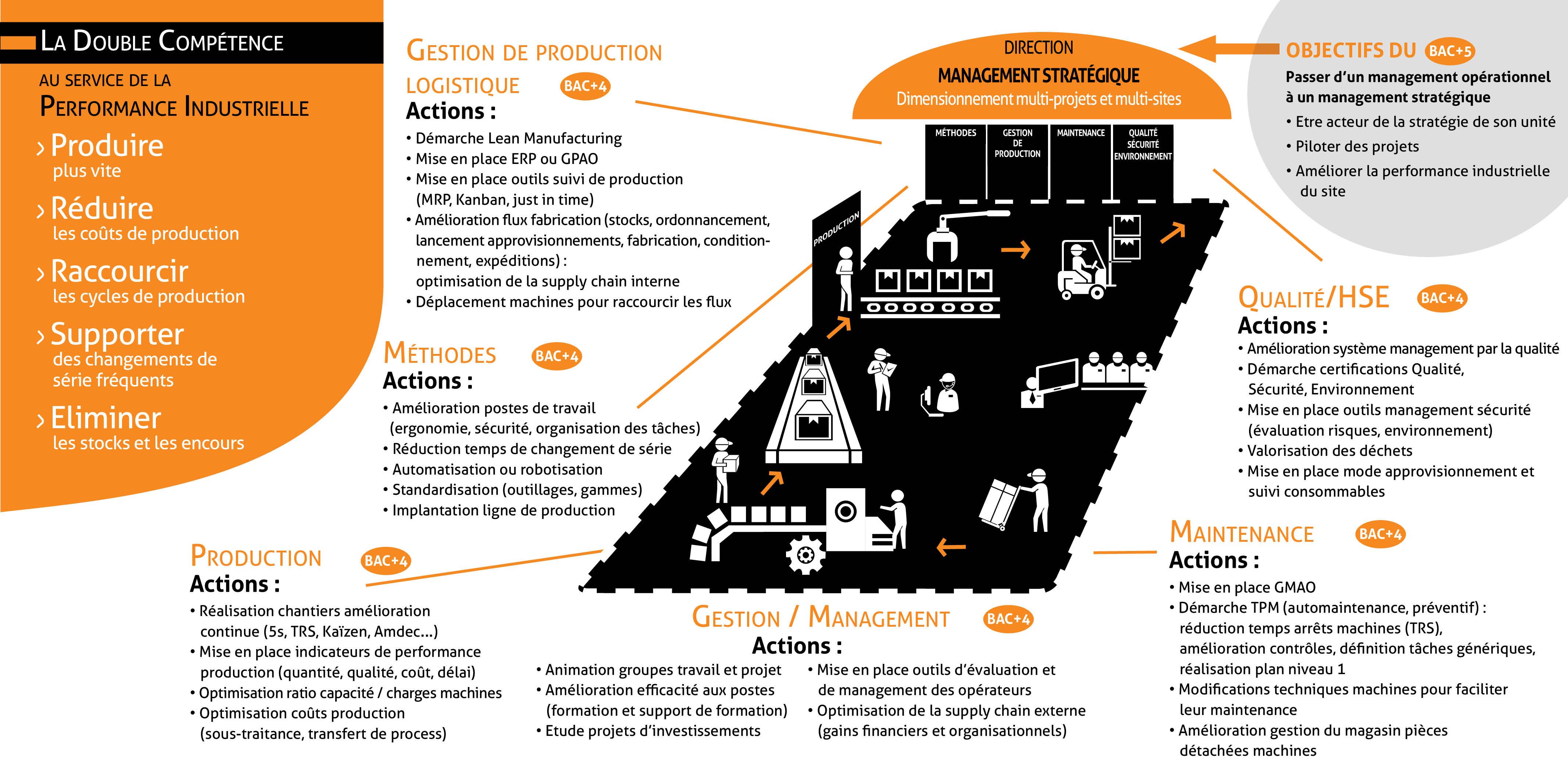 Les différents projets d'alternance de l'IPI développés en entreprise
